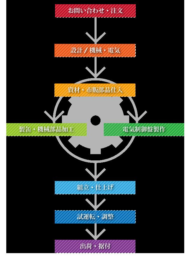 省力化機器の開発、製造の流れ